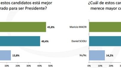 Encuestas-Elecciones: 22/11